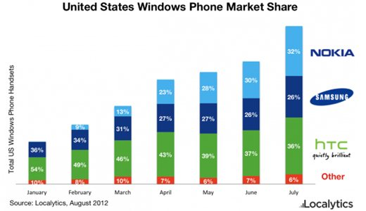 localytics2 As Windows 8 looms, Nokia is key for Microsoft with 59% of global Windows Phone devices, 32% in US