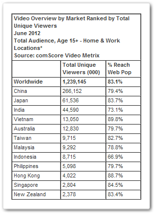 total uniques Online video in Asia: Deepest reach in Vietnam but Japanese are most active