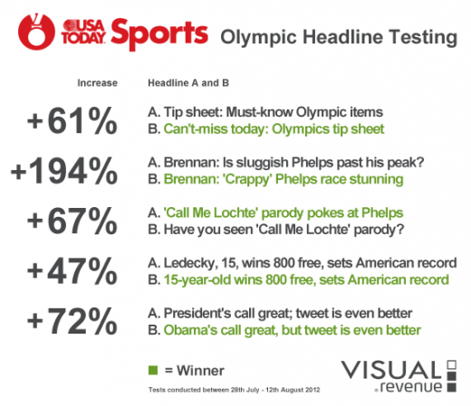 visual revenue usa today sports headline testing 520x449 USA Today used Instant Headline Testing to boost click through rates during the Olympics. And it worked.