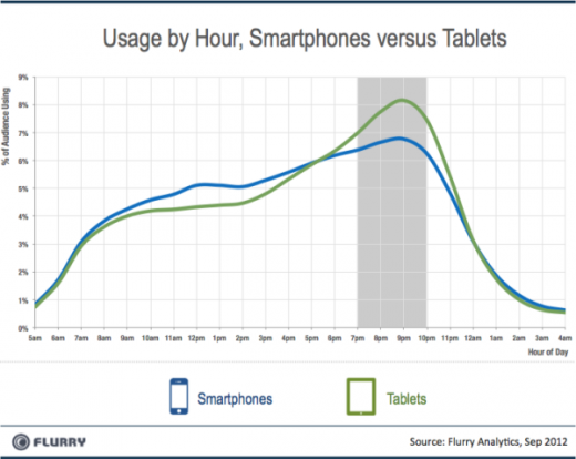 Flurry Smartpones vs Tablets Dayparting resized 600 1 520x414 Flurry: Tablet users older than smartphone users, use them for gaming and are more dedicated to apps