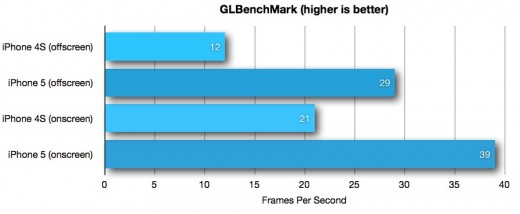 GLbenchmark 520x214 iPhone 5: Apple creates an archetype