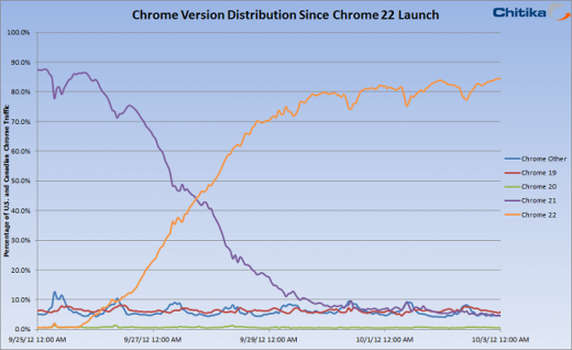 chrome22 adoption rate 520x318 Latest version of Google Chrome surpasses 85% adoption one week after launch