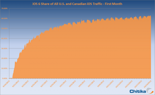 ios adoption us canada 520x319 One month later, iOS 6 adoption surpasses 60%, stabilizing but still growing