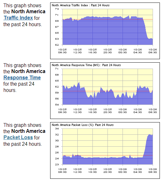 itr na Major sites and platforms experiencing outages today, including Dropbox and Google App Engine
