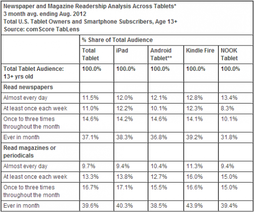 newspaper magazine tablets 520x434 comScore: Amazon Kindle Fire users read more newspapers and magazines than Apple iPad users