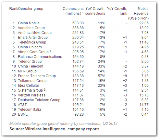 wireless intelligence 520x451 China Mobile remains worlds largest operator, Indias Bharti up to fourth: Report