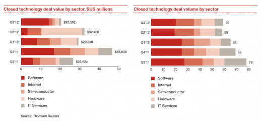Snap 2012 11 08 at 18.08.10 520x240 Report: Tech acquisitions stagnate in Q3, $1B deal values down 47%, poised to pick up in 2013