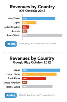 Snap 2012 11 29 at 01.01.04 220x332 Google Plays revenue rises by 311%, but Apples App Store sees 4 times more sales, study says