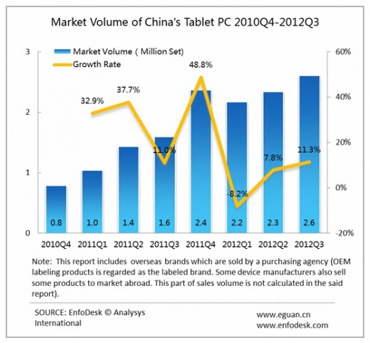 chart2 520x481 Apple maintains 70% grip on Chinas tablet market, as industry sales jump 63% year on year