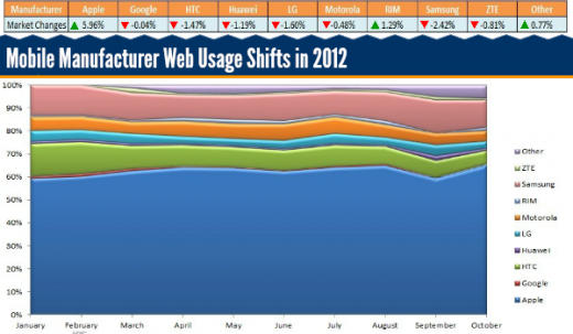 chitika october 520x303 iPhone 5 helps Apple iOS devices rebound and pass 65% share of NA mobile Web traffic