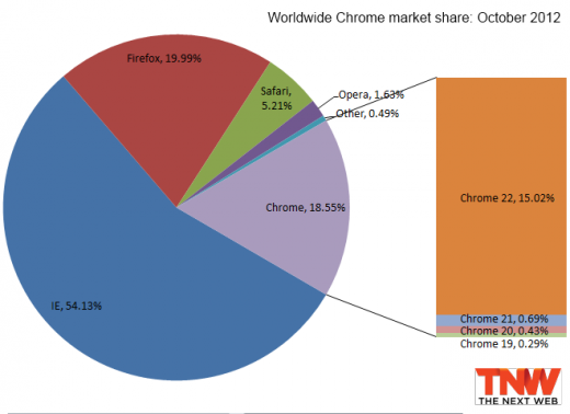 chrome october 2012 520x378 IE9 passes 20% market share, Firefox falls below 20%, Chrome loses users second month in a row