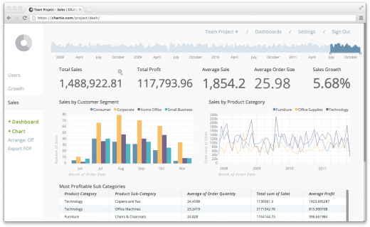 dashboard 520x319 Chartio goes live: create your own analytics dashboard using data source of your choice
