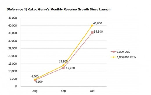kakao games graph 520x329 After making money in Korea, mobile chat app Kakao Talk takes its games service global