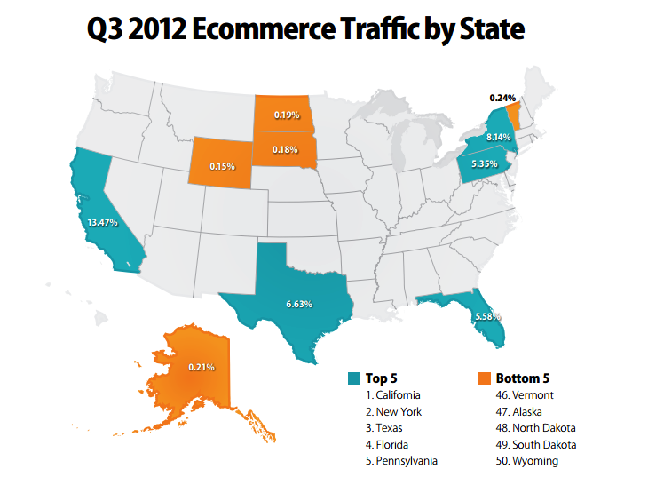 monetate The state of US e commerce: California has the highest traffic, but Wyoming converts the most