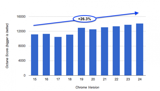 octane m15to24 520x297 Google releases Chrome 24 beta, says browser has become 26% faster since last year