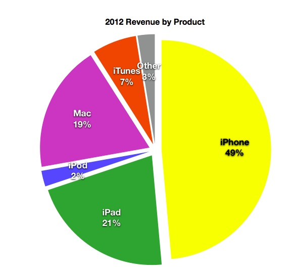 Apples 2012 in Review: Archetypes, executive shuffles, patents and still no televisions