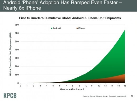 mm41 520x383 Mary Meeker 2012 highlights: Mobile Web charges on   Apple dominates US, Android winning global