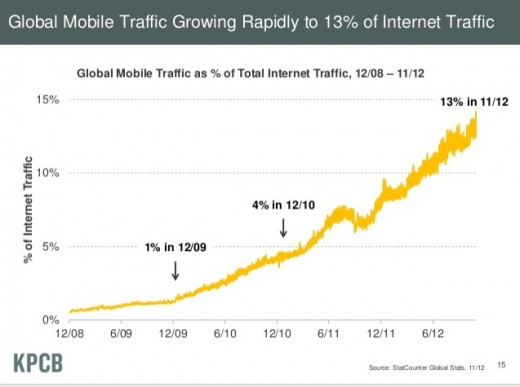 mm5 520x387 Mary Meeker 2012 highlights: Mobile Web charges on   Apple dominates US, Android winning global