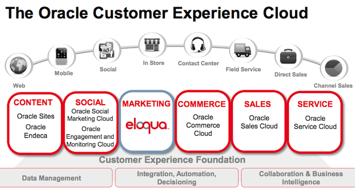 www.oracle.com us corporate acquisitions eloqua general presentation 1887788.pdf 141542 Oracle buys cloud based marketing automation software firm Eloqua for $871m