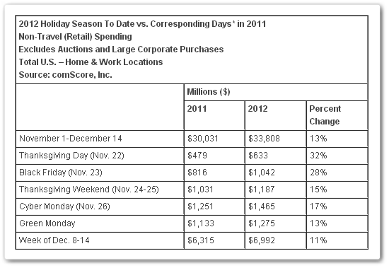xxxxxxx Christmas demand sees US hit new 5 day Web shopping record of $6.9 billion: ComScore