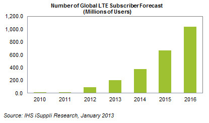 2013 01 22 lte LTE subscribers will more than double this year, passing 198 million by end of 2013 says iSuppli
