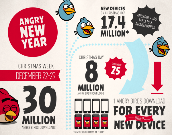 712385483 Rovios Angry Birds games were downloaded 30m times over Christmas, 8m on Christmas Day alone