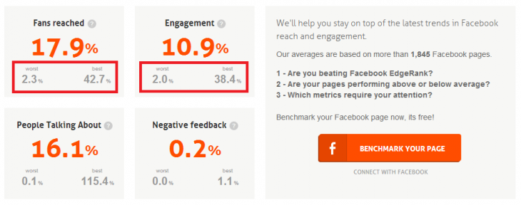 Barometer home 2 730x288 Facebook Page Barometer taps private data to tell you if your company is beating EdgeRank