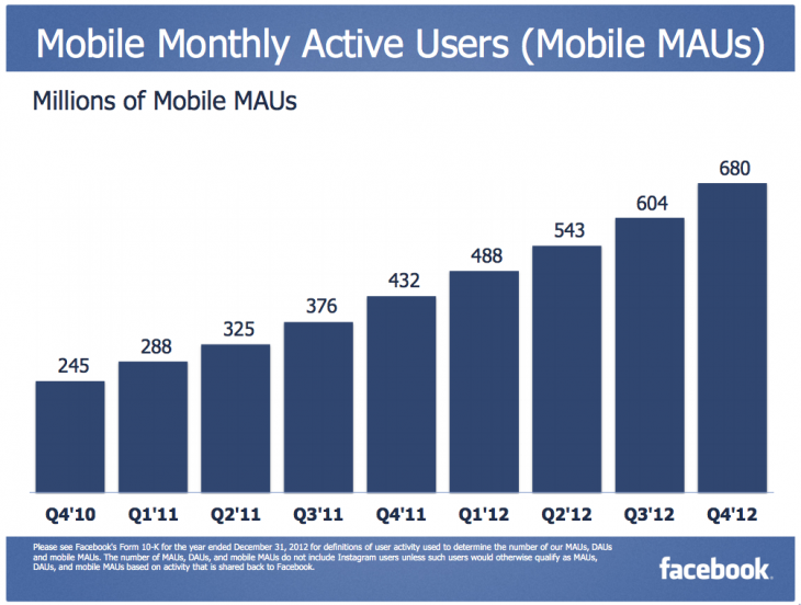 Snap 2013 01 30 at 13.36.10 730x552 Facebooks mobile ad revenue made up 23% of its total ad revenue in Q4, worth $305 million