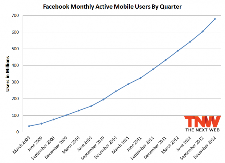 fb december monthly mobile 730x529 Facebook passes 1.06 billion monthly active users, 680 million mobile users, and 618 million daily users