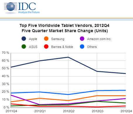 idc q4 2012 IDC: Apples iPad dropped to 43.6% tablet share in Q4, Samsung took second with 15.1%, Amazon third with 11.5% (Updated)