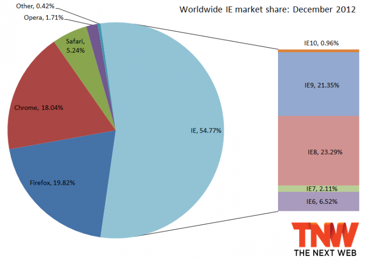 ie 2012 730x520 IE10 below 1% market share, Firefox back under 20%, Chrome recovers from three months of losses