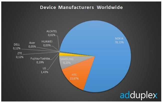 2013 02 11 09h50 27 Usage data indicates Nokia controls roughly 75% of the Windows Phone market