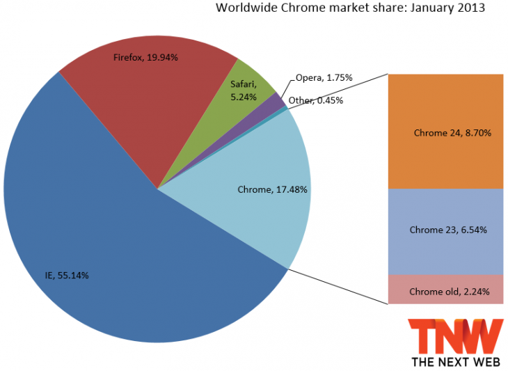 chrome january 730x533 IE breaks 55% market share as three month old IE10 passes 1%; Chrome is only browser to decline