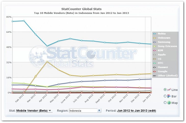 indonesia2 730x482 No, Apples iPhone isnt losing its appeal in Asia, despite the growth of Samsung and Android