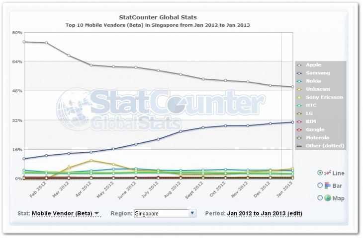 singapore1 730x480 No, Apples iPhone isnt losing its appeal in Asia, despite the growth of Samsung and Android