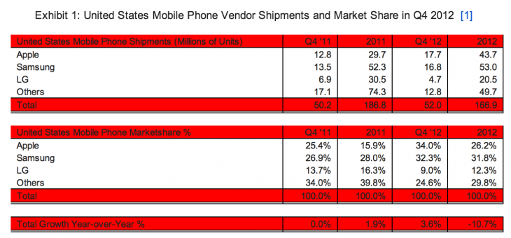strategyanalytics us q42012 730x340 Apple passes Samsung to become top US mobile phone vendor with record 34% market share: Report