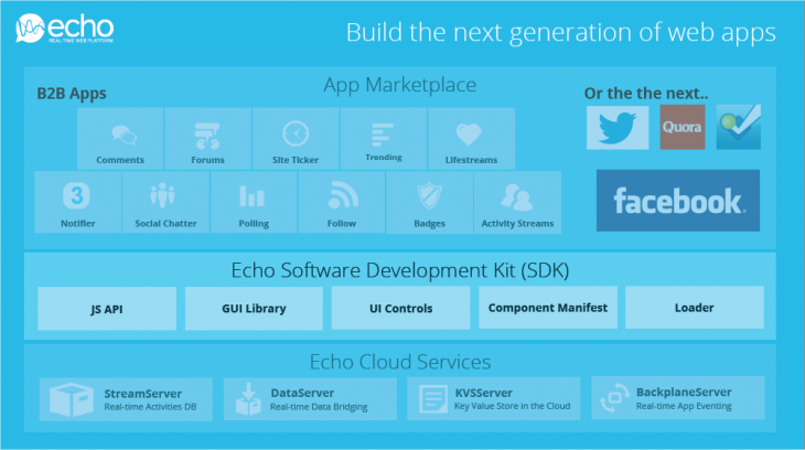 Snap 2013 03 25 at 20.47.00 730x408 Echo unveils its JavaScript SDK to help developers create social apps for TV, music, news, and more