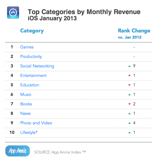 appannie socialapps 520x518 Social app monetization kicks in as App Store revenue jumps 87% year over year: Report