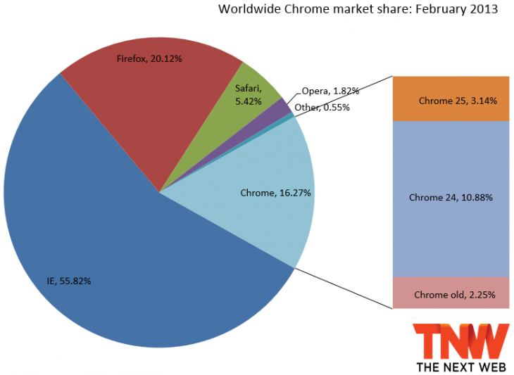 chrome february 2013 730x533 Internet Explorer continues growth past 55% market share thanks to IE9 and IE10, as Chrome hits 17 month low