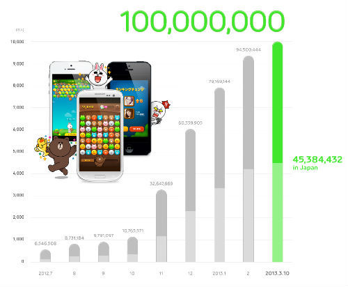 line games Mobile messaging service Lines games platform hits 100 million app downloads