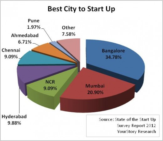 ys 520x452 Bangalore brings Indias startup ecosystem into the limelight, but how exactly is it faring?