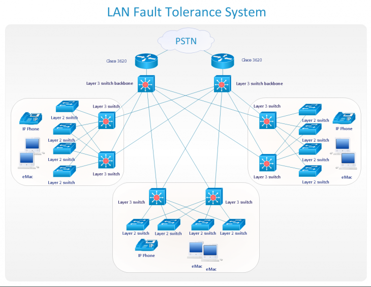 ConceptDraw PRO LAN Fault Tolerance System 730x565 ConceptDraw's flowcharting suite gets upgraded with better project handling, organization, and more