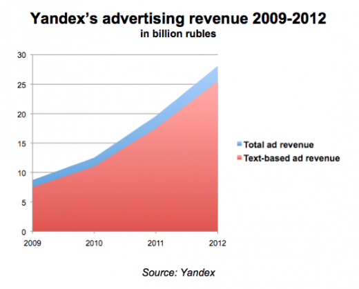 Screen Shot 2013 04 17 at 11.22.11 520x419 In Russia, Internet giant Yandex now matches the countrys top TV channel in advertising revenues