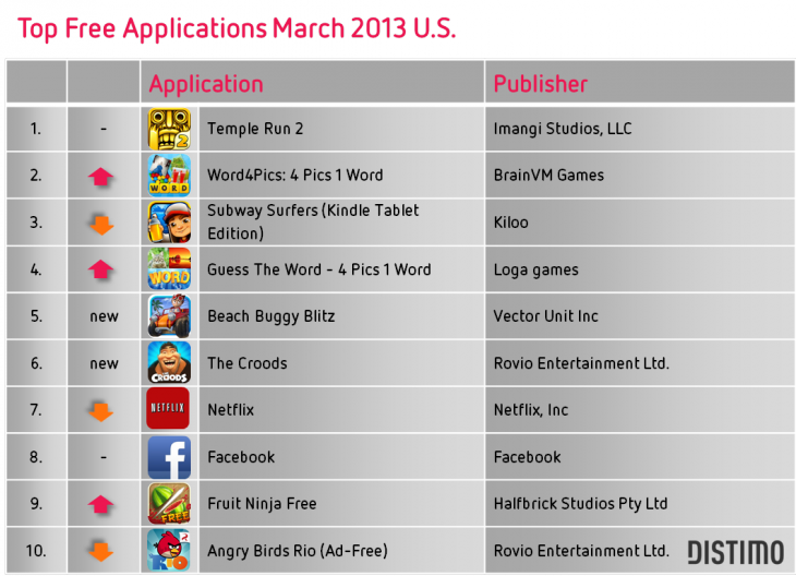 Top free applications Amazon Appstore March 2013 U.S. 730x528 Report: Free app downloads from Google Play are 10 times higher than the Amazon Appstore in the US