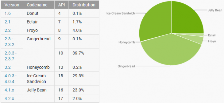 android april 2013 730x337 Android Jelly Bean hits 25% adoption and Gingerbread falls below 40% as Google changes how it counts users
