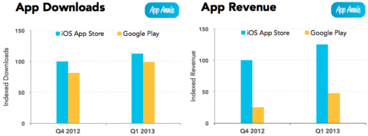 app annie q1 2013 730x270 App Annie: Google Play app revenue grew 90% in Q1 2013, but Apples App Store still saw 2.6 times more sales