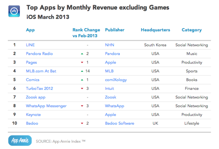 appannie2 Snapchat and MLB.com take the App Store by storm, while Pandora rakes in the money on Android