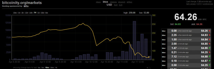 bitcoinity 64 730x235 Following Mt. Gox trading halt, Bitcoin collapses under the $100 mark