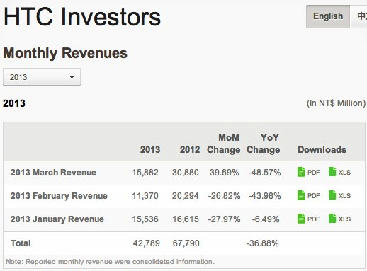 e3669c36 1451 4768 8bc2 504df9c47135 HTC March revenue up 40% compared to February, still down nearly 50% year over year