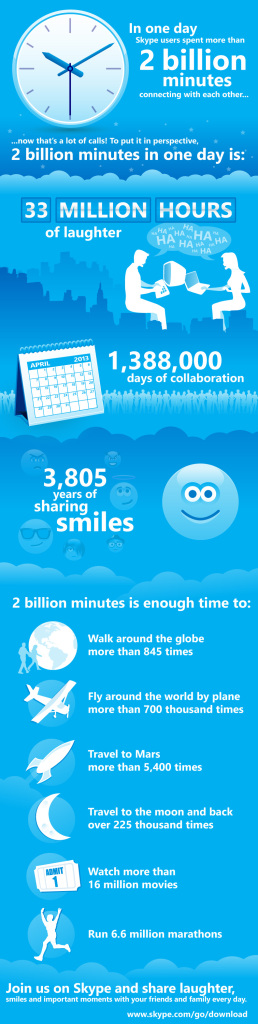 skype info Skype now handles 2 billion minutes of connections each day